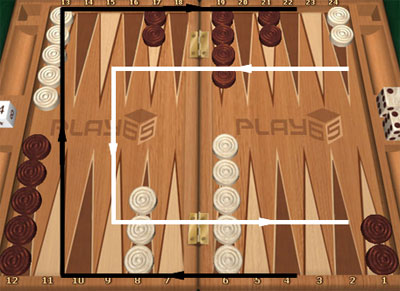 Direction of movement for the backgammon pieces